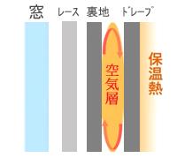 保温効果のあるドレープカーテンの裏地付け