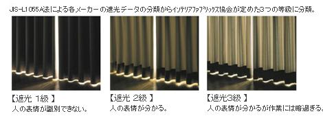 遮光カーテン 性能説明
